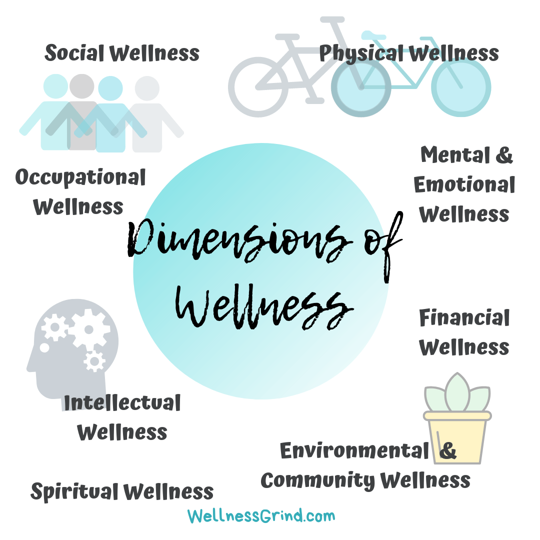 8 Dimensions of Wellness model for Wellness Grind
